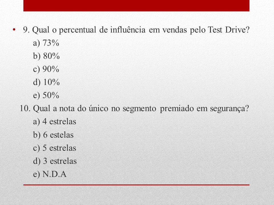9. Qual o percentual de influência em vendas pelo Test Drive