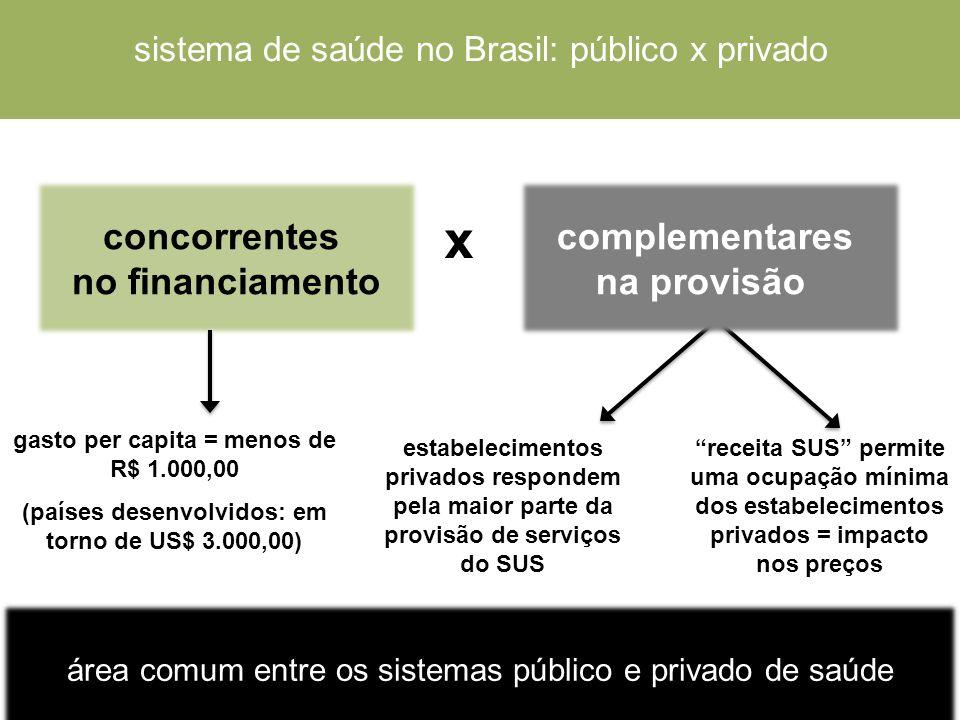 x concorrentes no financiamento complementares na provisão