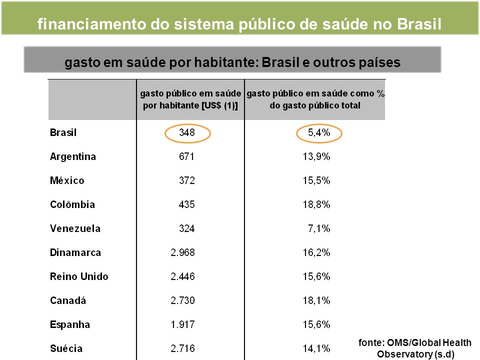 financiamento do sistema público de saúde no Brasil