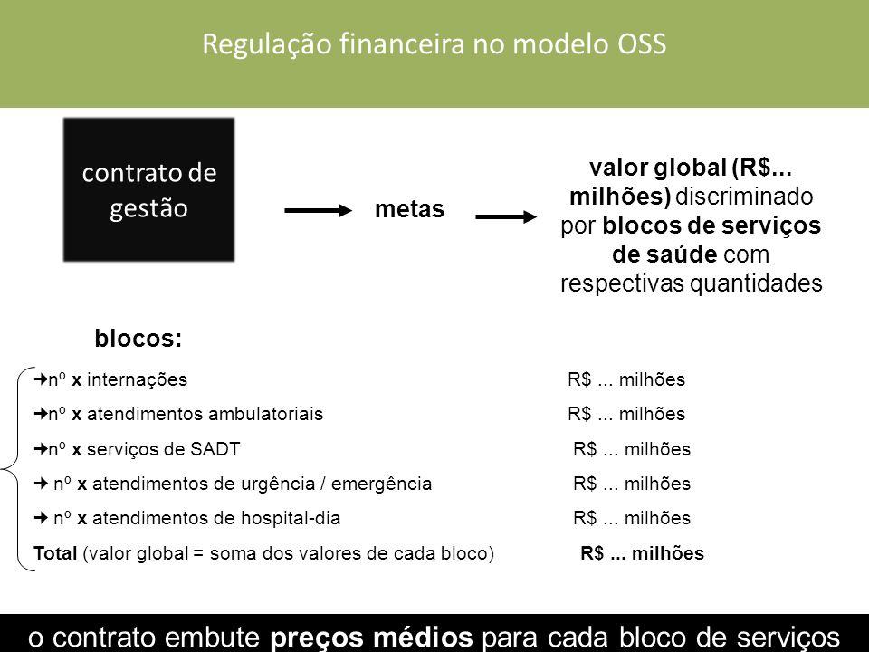 Regulação financeira no modelo OSS