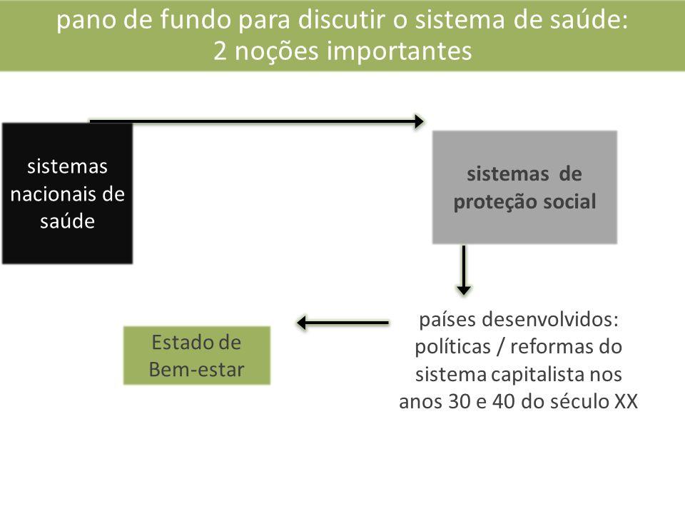 sistemas de proteção social
