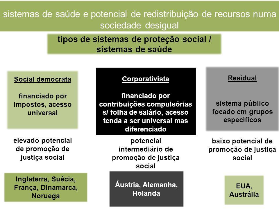 sistemas de saúde e potencial de redistribuição de recursos numa sociedade desigual