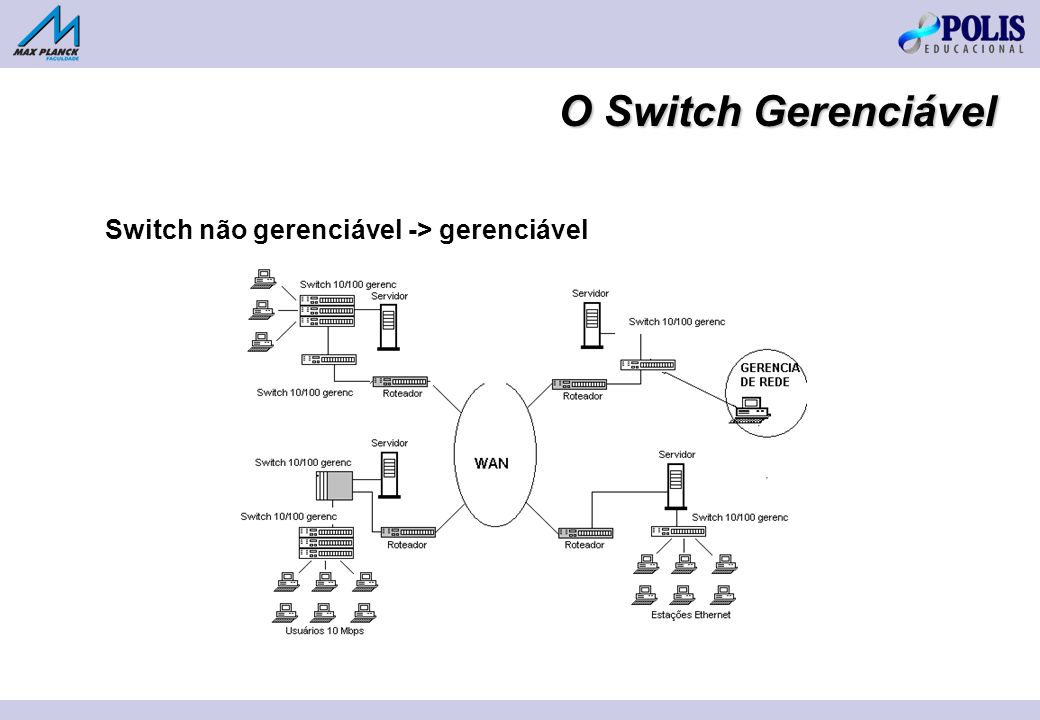 O Switch Gerenciável Switch não gerenciável -> gerenciável