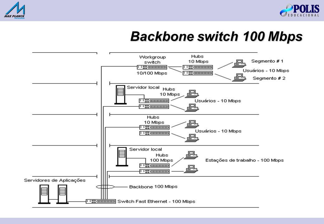Backbone switch 100 Mbps