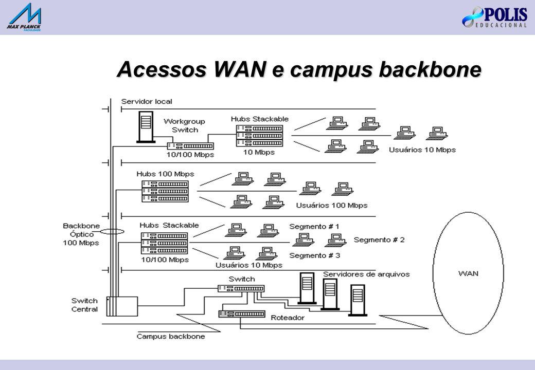 Acessos WAN e campus backbone
