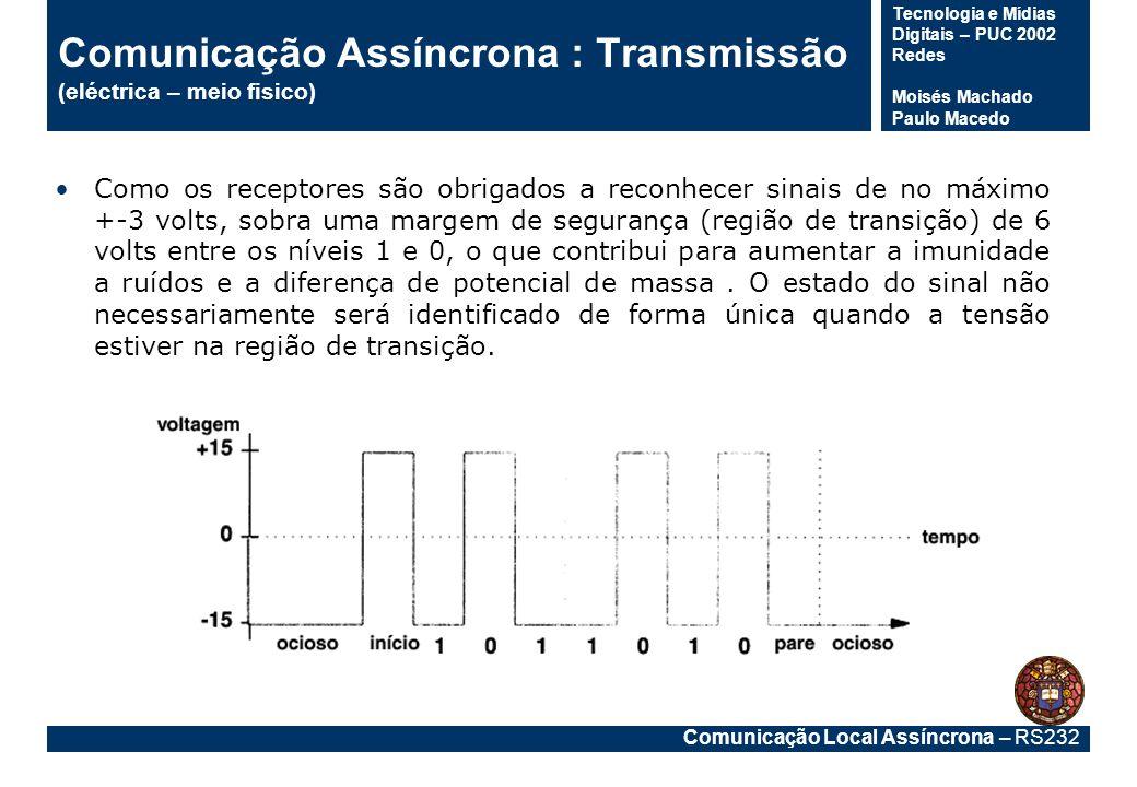 Comunicação Assíncrona : Transmissão (eléctrica – meio fisico)