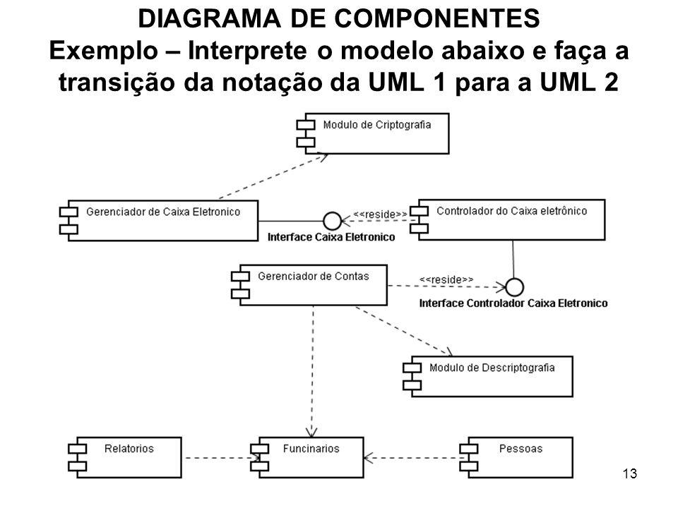 DIAGRAMA DE COMPONENTES Exemplo – Interprete o modelo abaixo e faça a transição da notação da UML 1 para a UML 2