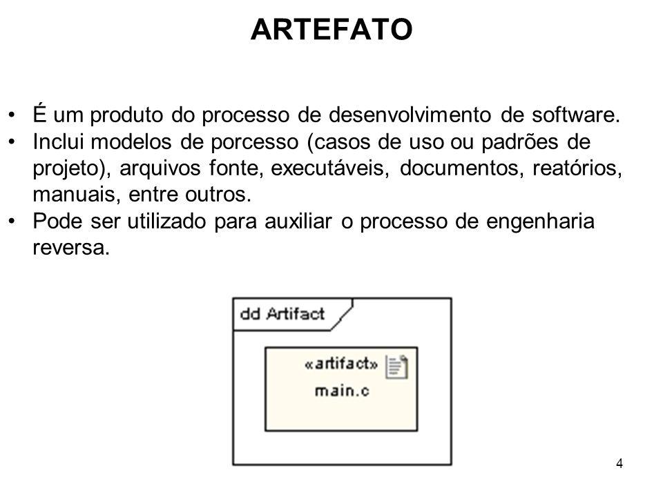 ARTEFATO É um produto do processo de desenvolvimento de software.