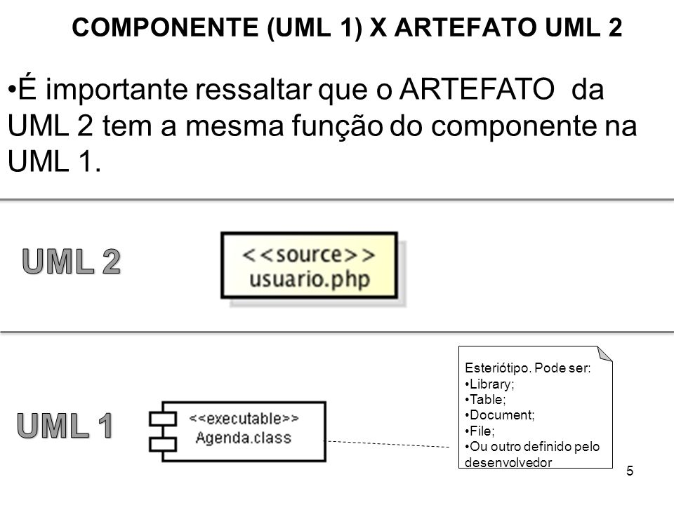COMPONENTE (UML 1) X ARTEFATO UML 2