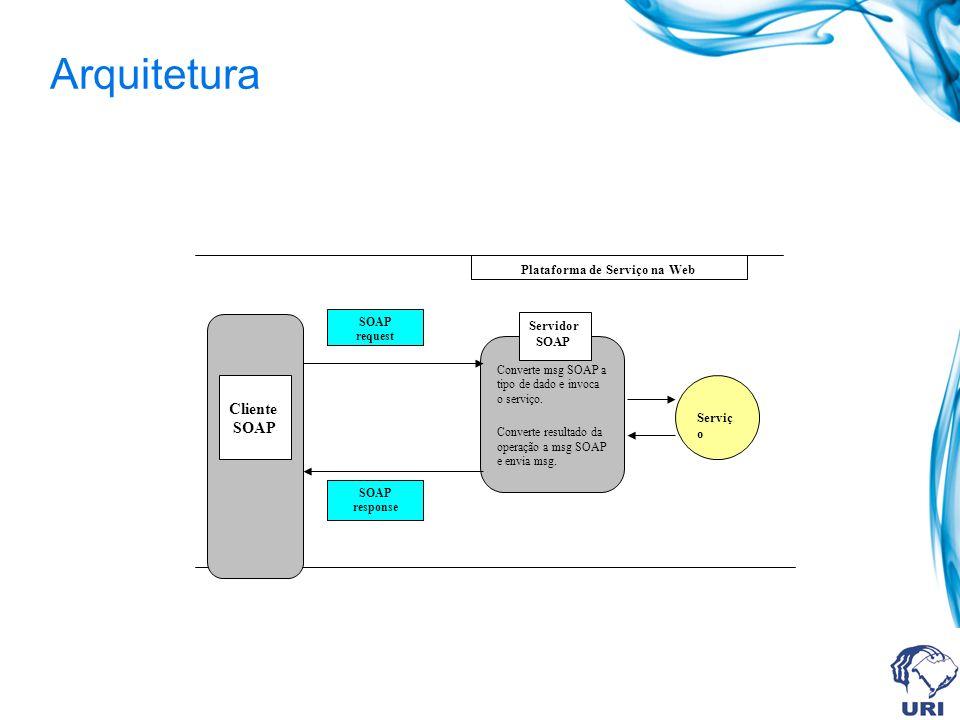 Arquitetura Plataforma de Serviço na Web Cliente Servidor SOAP Serviço