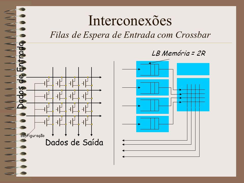 Interconexões Filas de Espera de Entrada com Crossbar