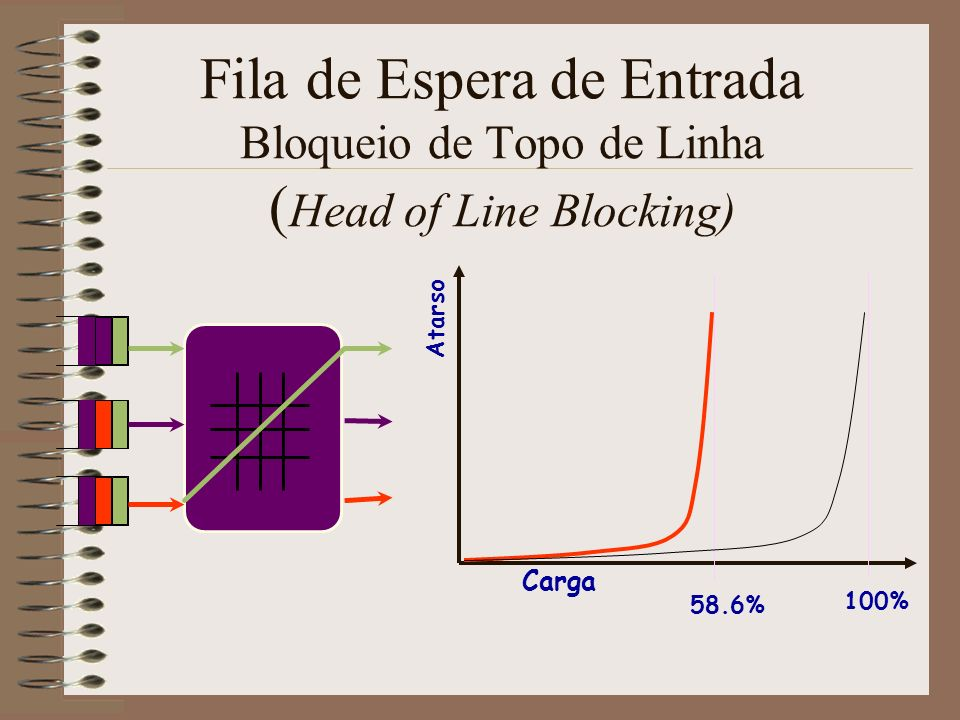 Fila de Espera de Entrada Bloqueio de Topo de Linha (Head of Line Blocking)