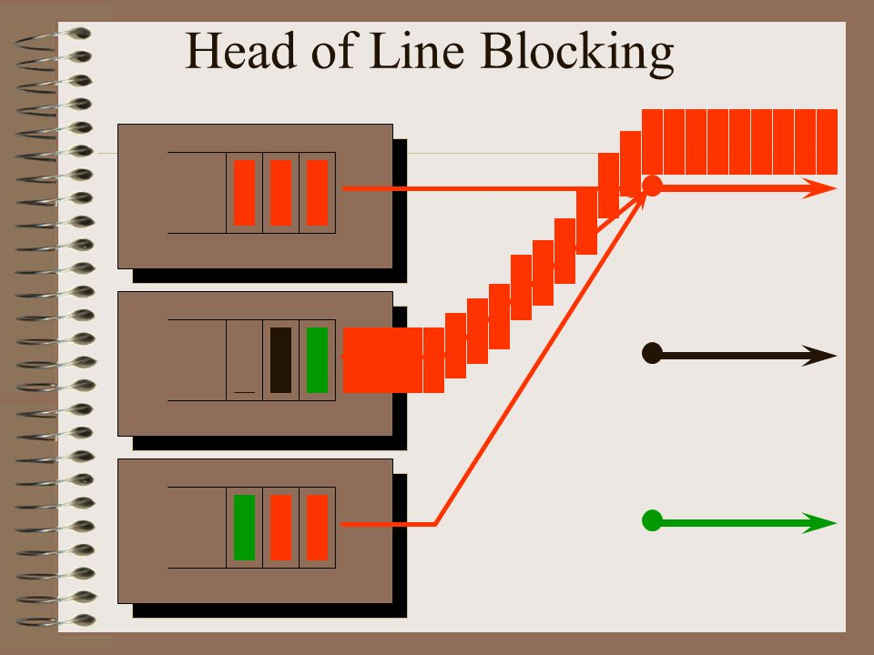 Head of Line Blocking