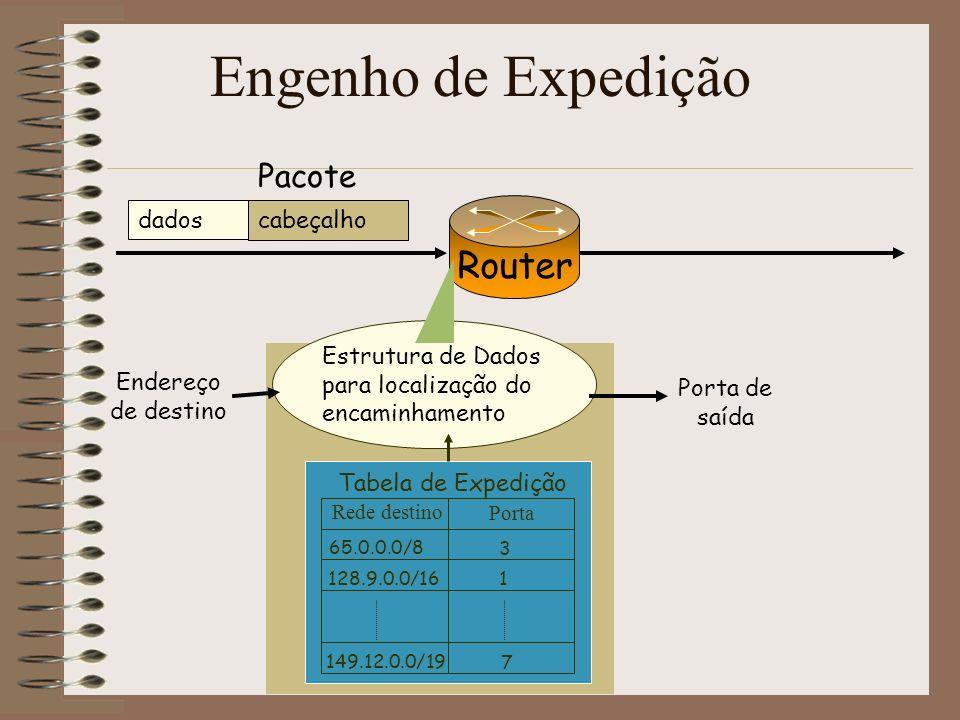 Engenho de Expedição Router Pacote dados cabeçalho
