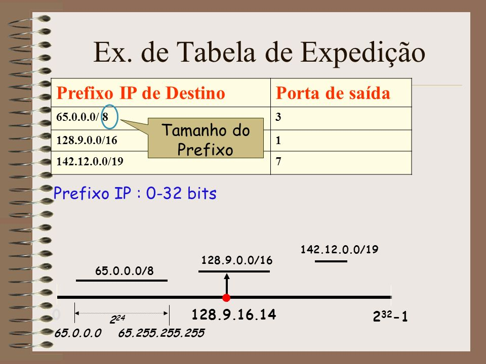 Ex. de Tabela de Expedição