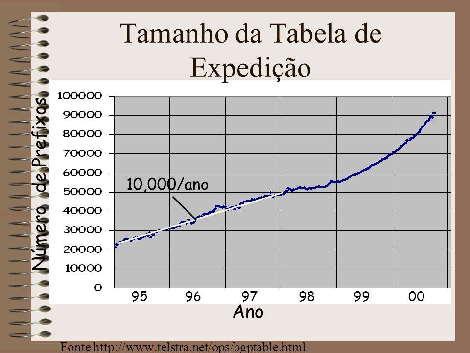 Tamanho da Tabela de Expedição