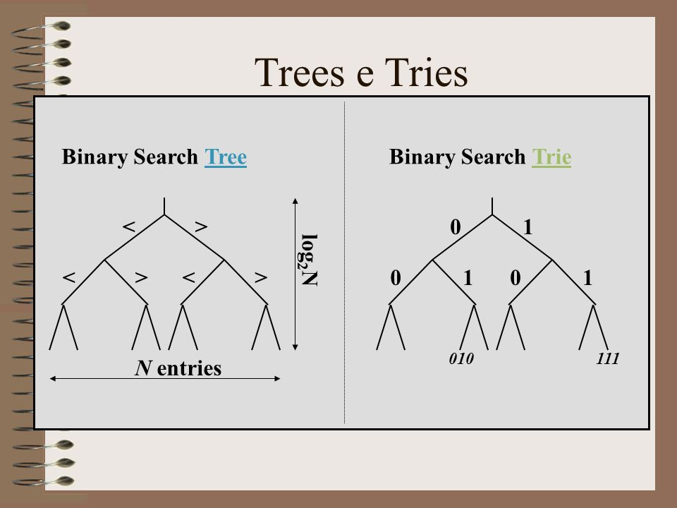 Trees e Tries Binary Search Tree Binary Search Trie log2N N entries