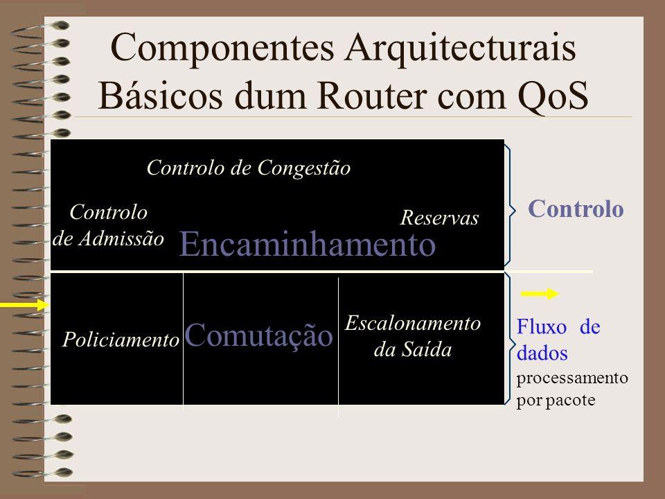 Componentes Arquitecturais Básicos dum Router com QoS