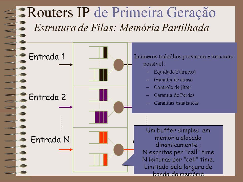 Routers IP de Primeira Geração Estrutura de Filas: Memória Partilhada