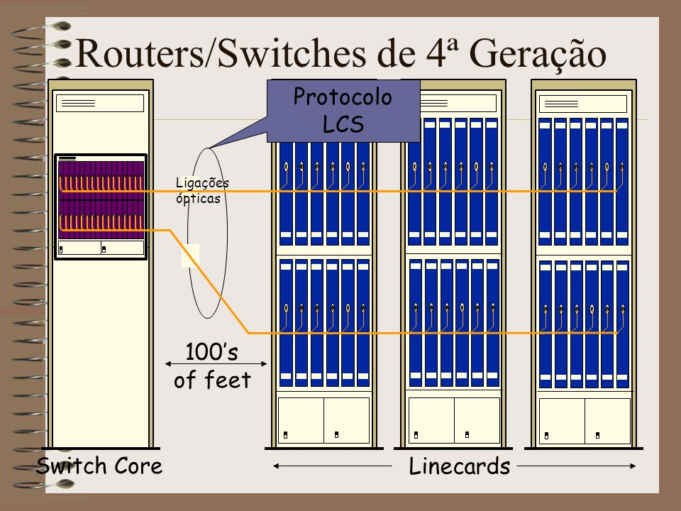 Routers/Switches de 4ª Geração
