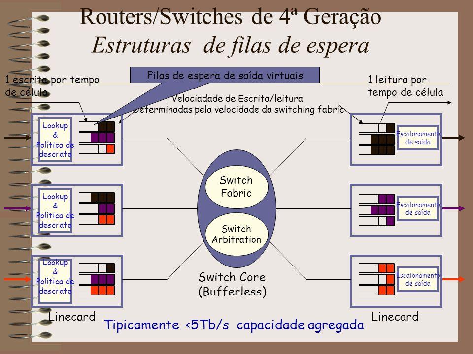 Routers/Switches de 4ª Geração Estruturas de filas de espera