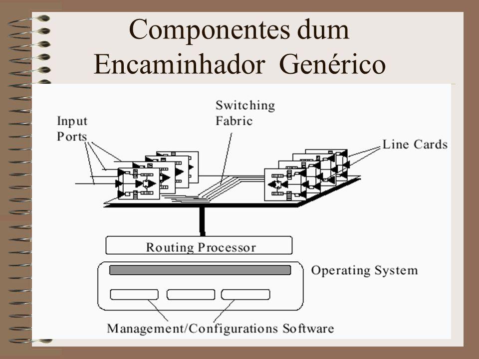 Componentes dum Encaminhador Genérico