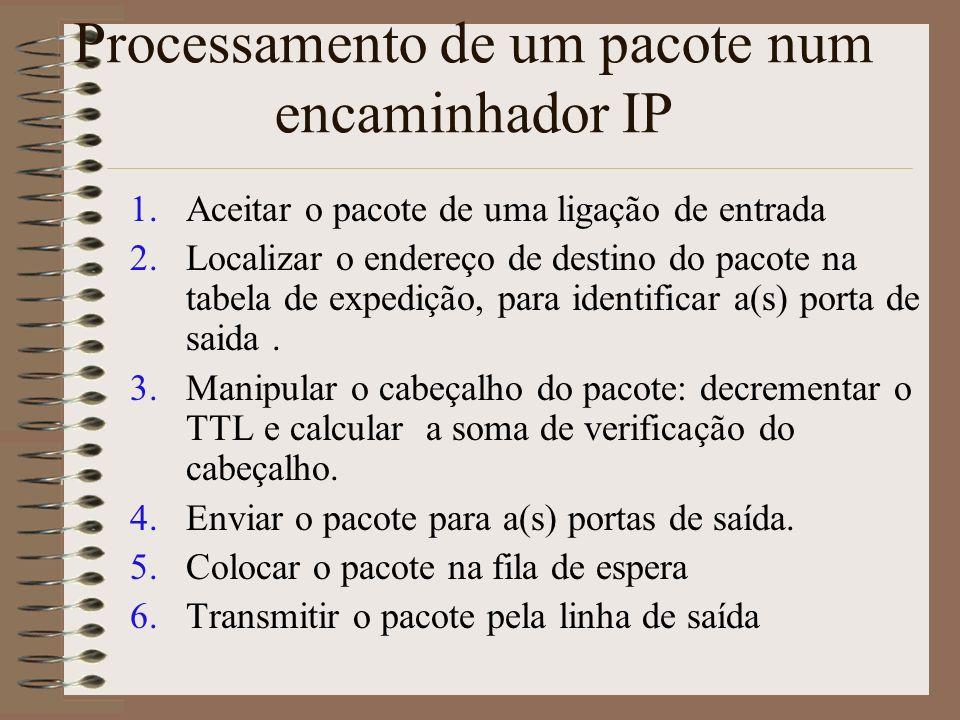 Processamento de um pacote num encaminhador IP