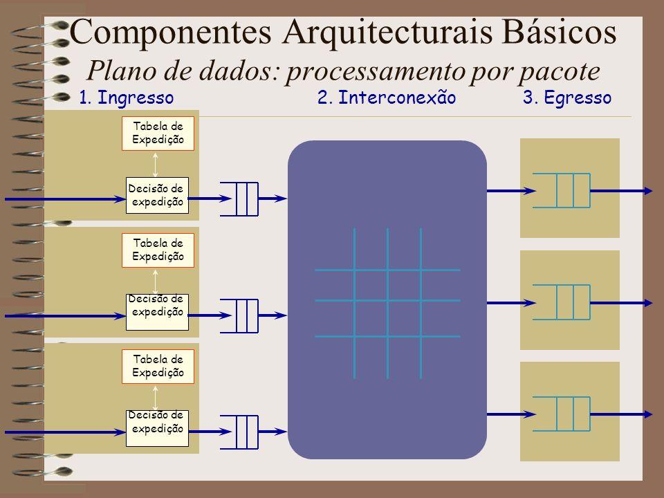 Componentes Arquitecturais Básicos Plano de dados: processamento por pacote