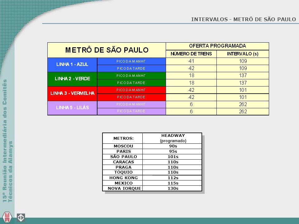 INTERVALOS - METRÔ DE SÃO PAULO