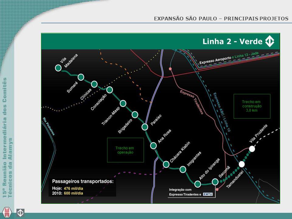 EXPANSÃO SÃO PAULO – PRINCIPAIS PROJETOS