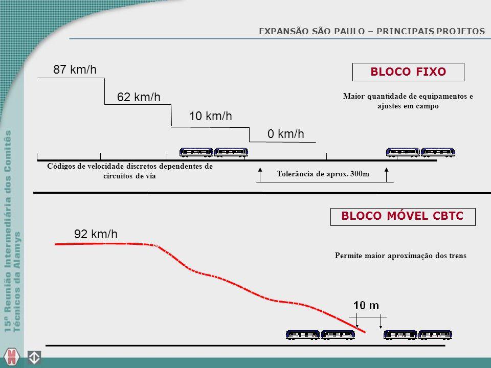 87 km/h 62 km/h 10 km/h 0 km/h 92 km/h BLOCO FIXO BLOCO MÓVEL CBTC