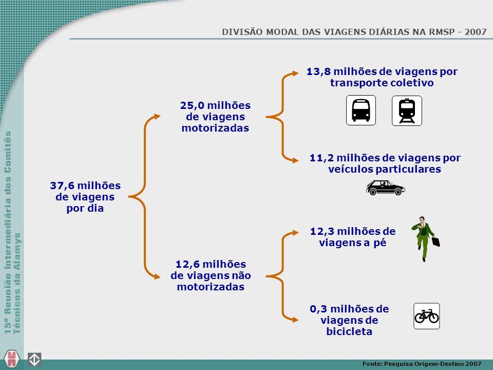 13,8 milhões de viagens por transporte coletivo