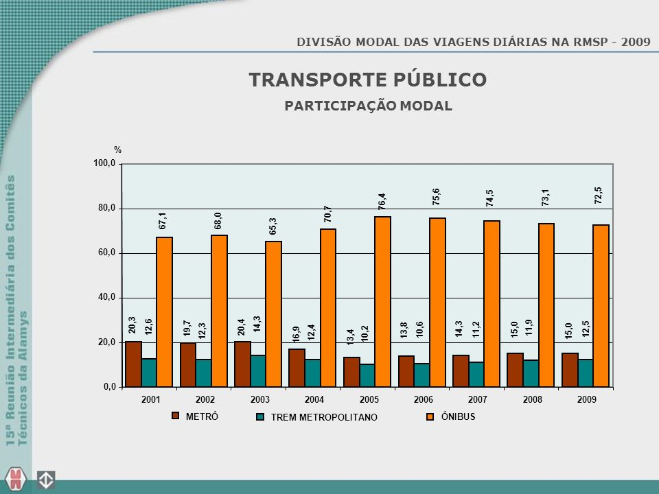 TRANSPORTE PÚBLICO PARTICIPAÇÃO MODAL
