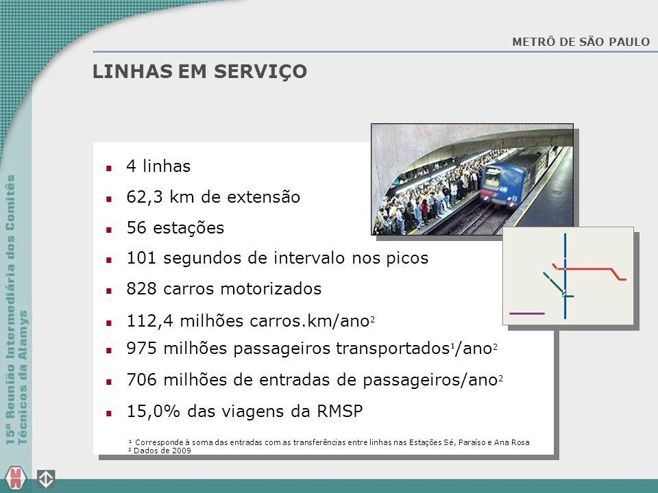 LINHAS EM SERVIÇO 4 linhas 62,3 km de extensão 56 estações