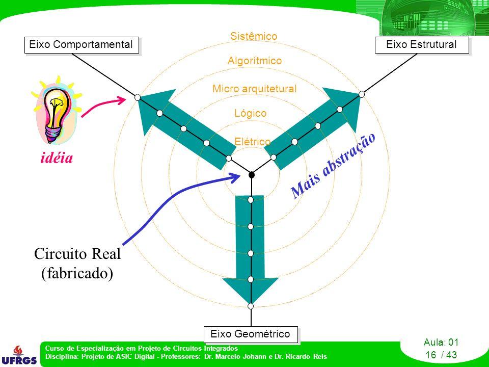 Mais abstração idéia Circuito Real (fabricado) Sistêmico Algorítmico