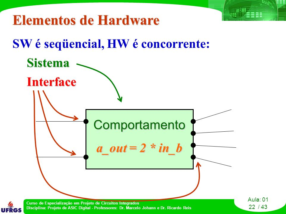 Elementos de Hardware SW é seqüencial, HW é concorrente: Sistema