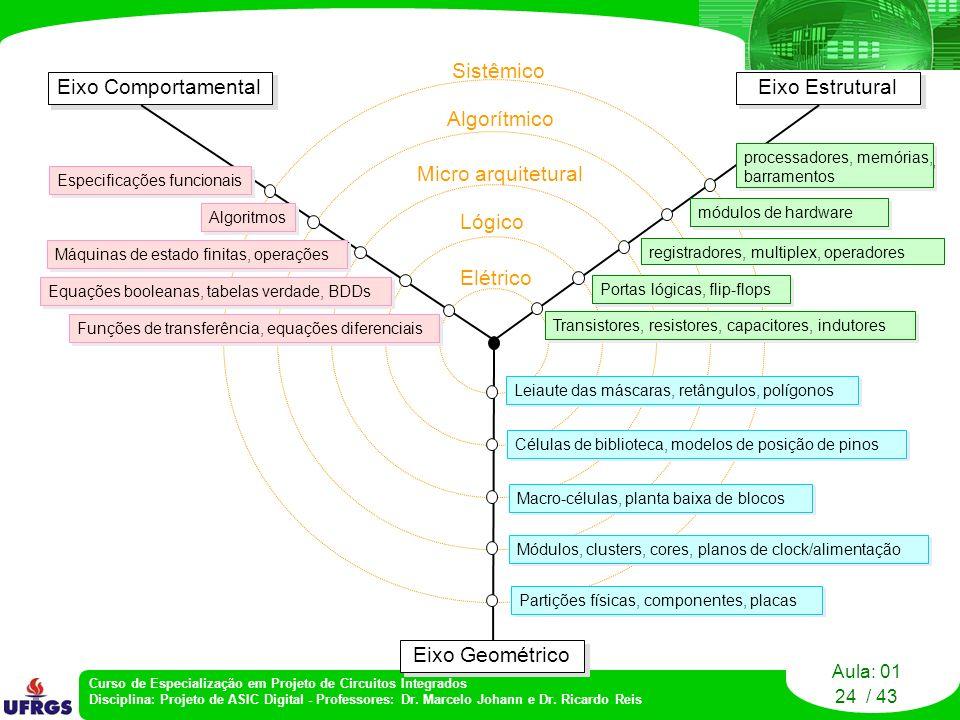 Eixo Comportamental Sistêmico Algorítmico Micro arquitetural Lógico