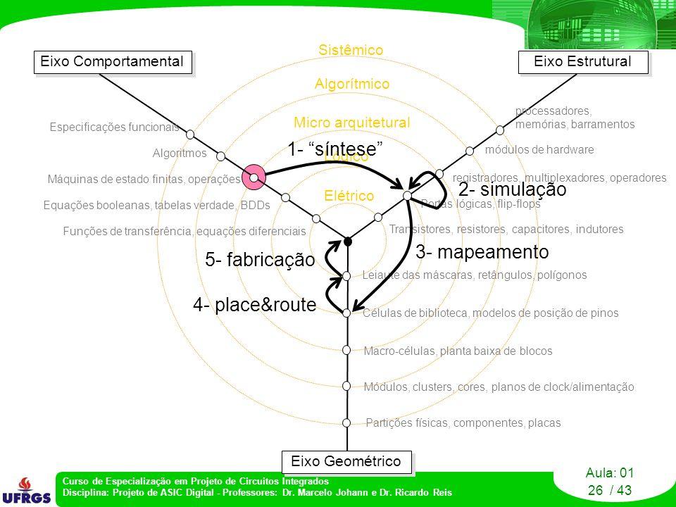 1- síntese 2- simulação 3- mapeamento 5- fabricação 4- place&route