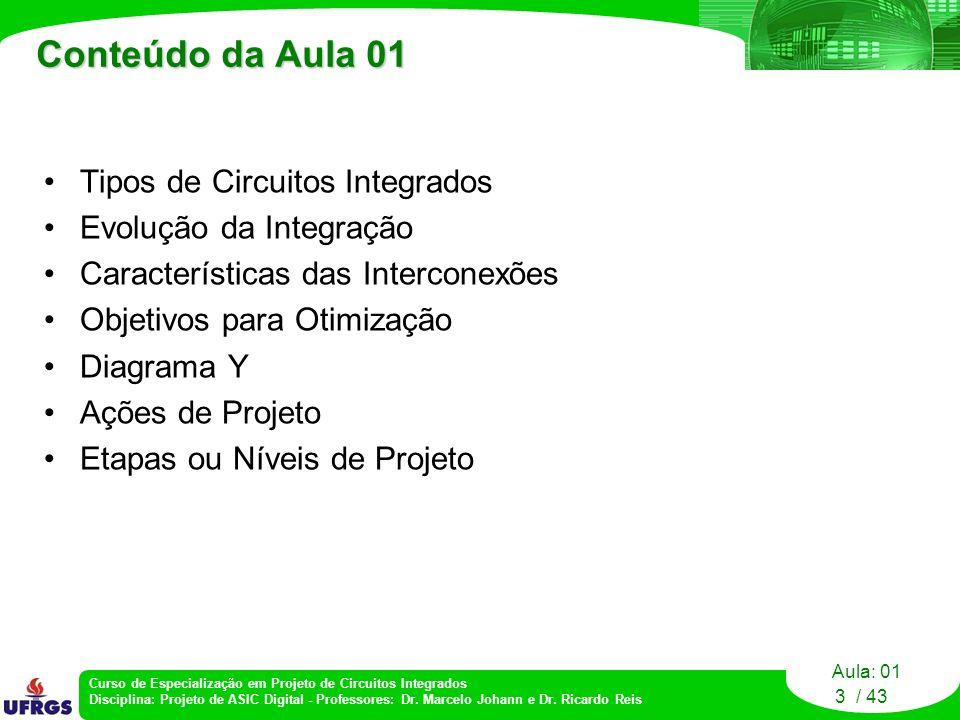 Conteúdo da Aula 01 Tipos de Circuitos Integrados