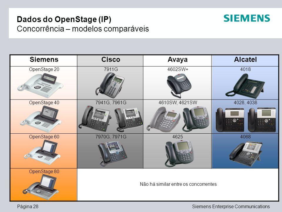 Dados do OpenStage (IP) Concorrência – modelos comparáveis