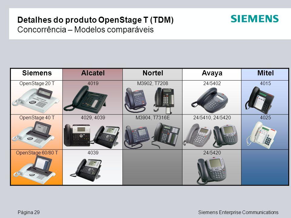 Detalhes do produto OpenStage T (TDM) Concorrência – Modelos comparáveis