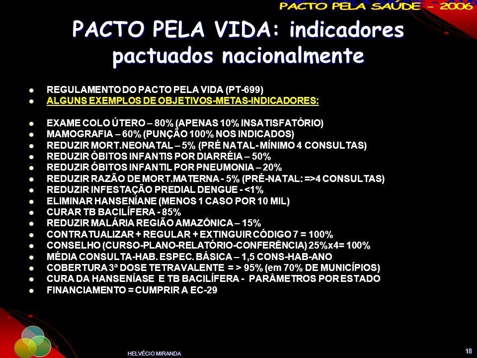 PACTO PELA VIDA: indicadores pactuados nacionalmente