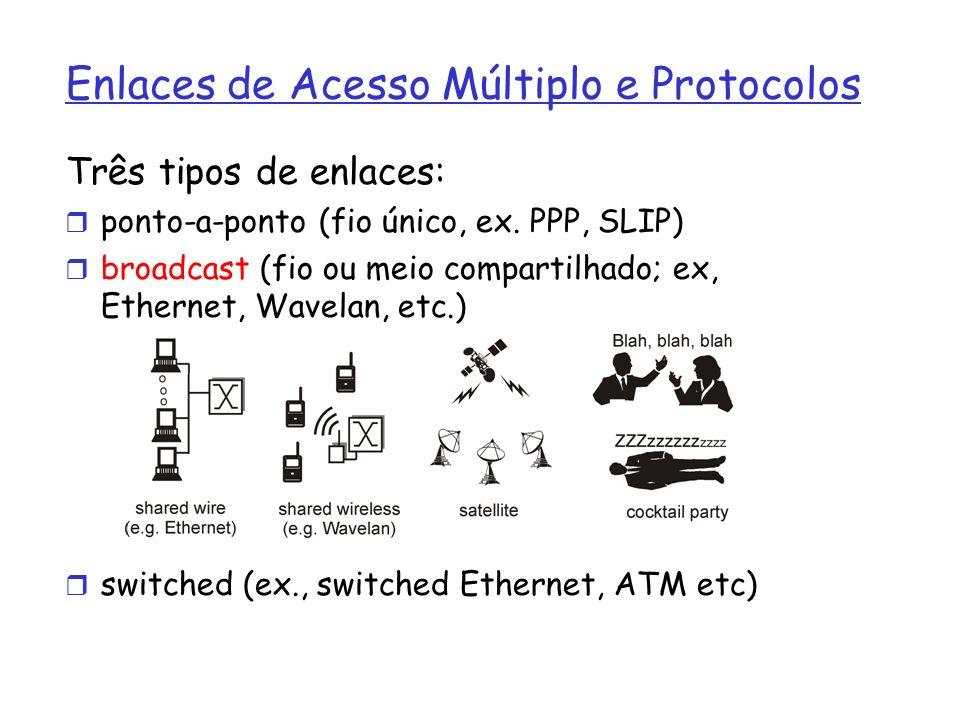 Enlaces de Acesso Múltiplo e Protocolos