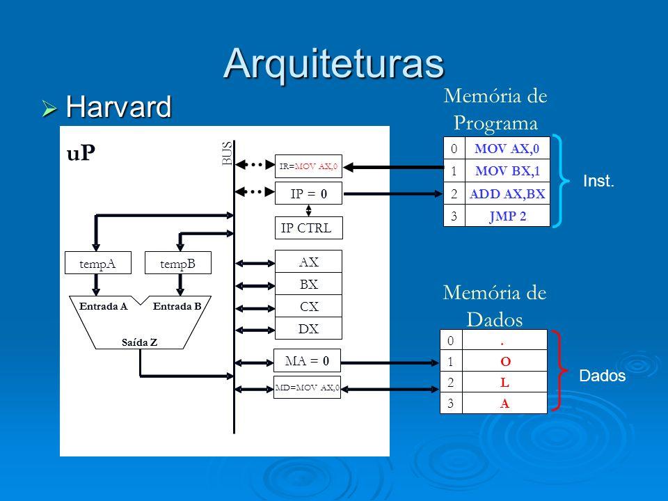 Arquiteturas Harvard uP Memória de Programa Memória de Dados Inst.
