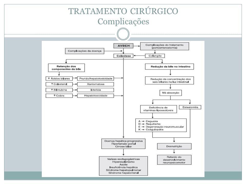 TRATAMENTO CIRÚRGICO Complicações