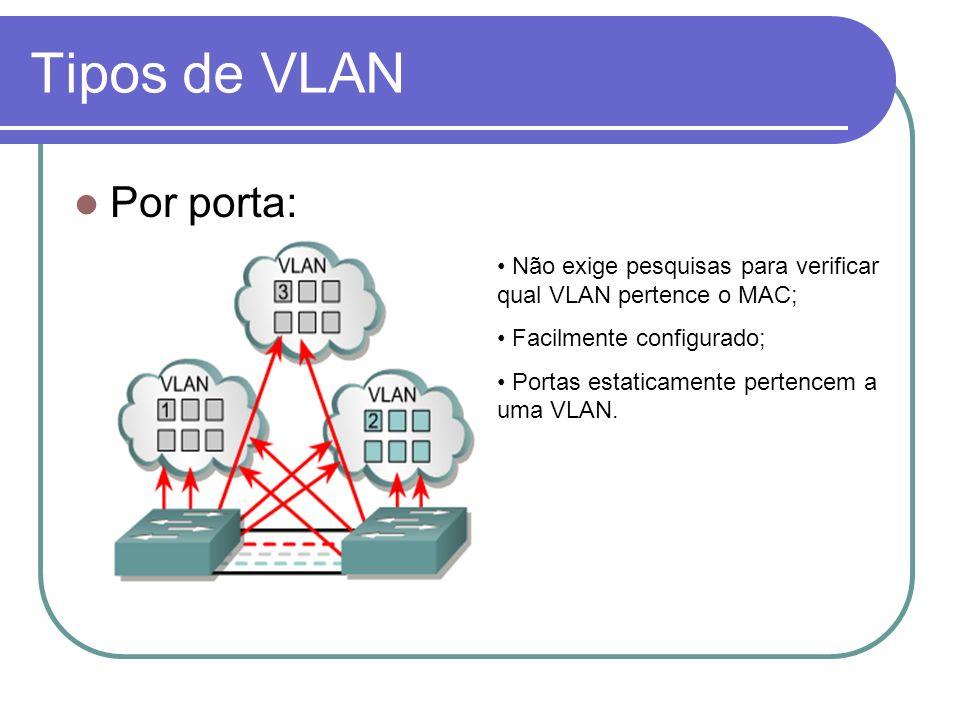 Tipos de VLAN Por porta:
