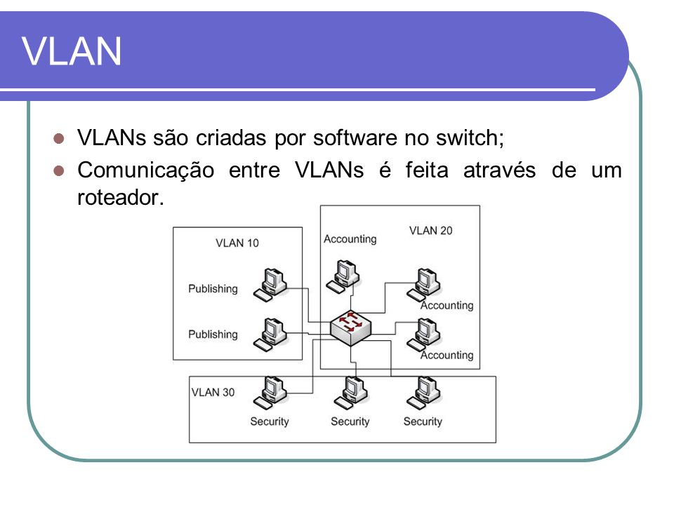 VLAN VLANs são criadas por software no switch;