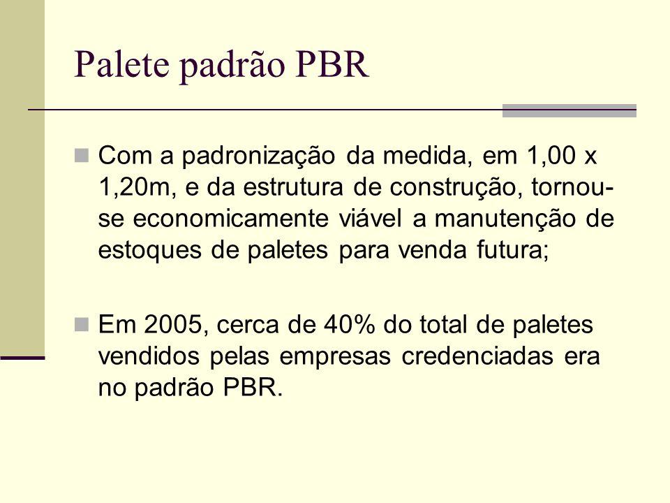 Palete padrão PBR