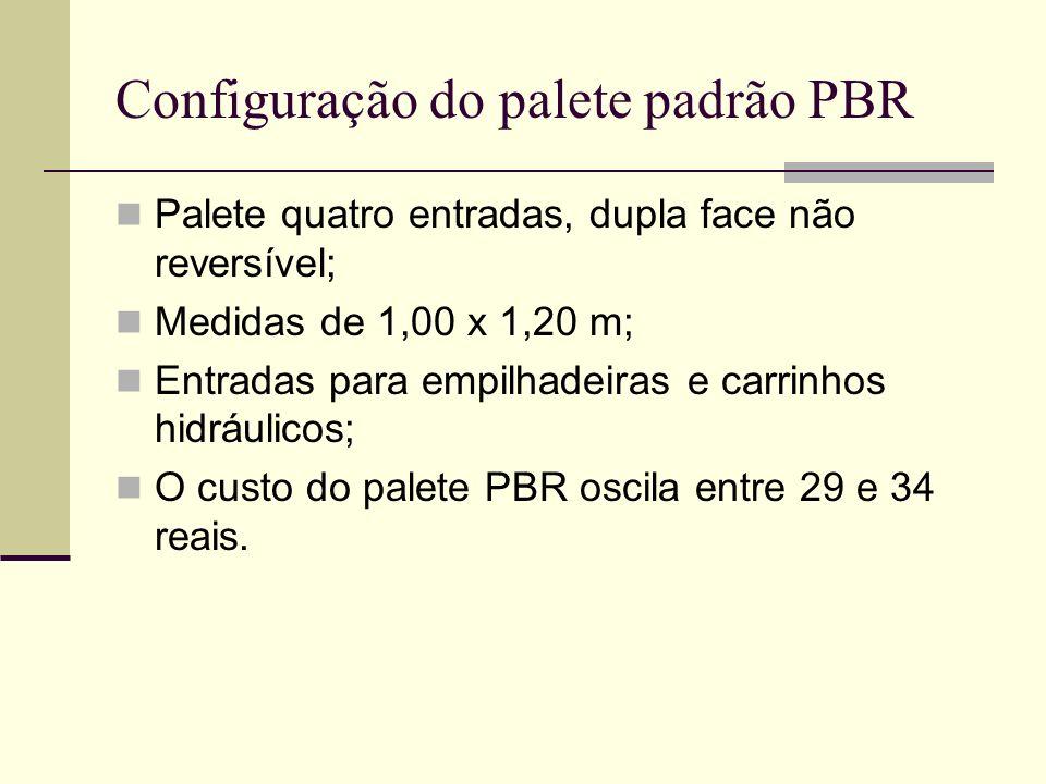 Configuração do palete padrão PBR
