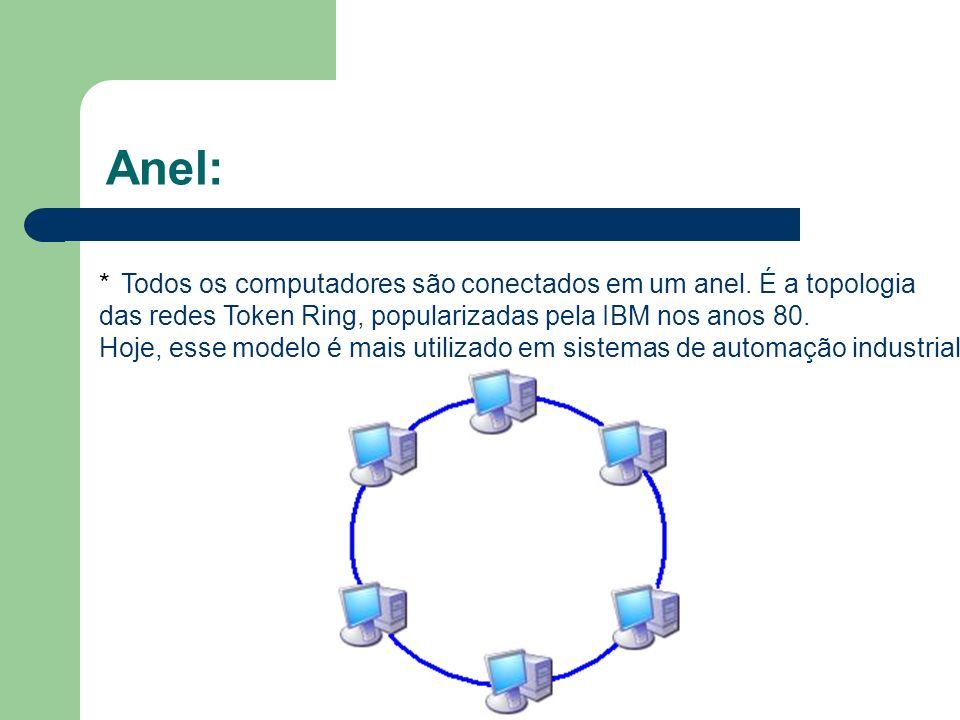 Anel: * Todos os computadores são conectados em um anel. É a topologia